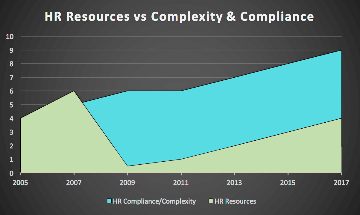 HR Resources Versus Complexity and Compliance