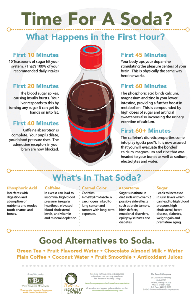 Cola Infographic